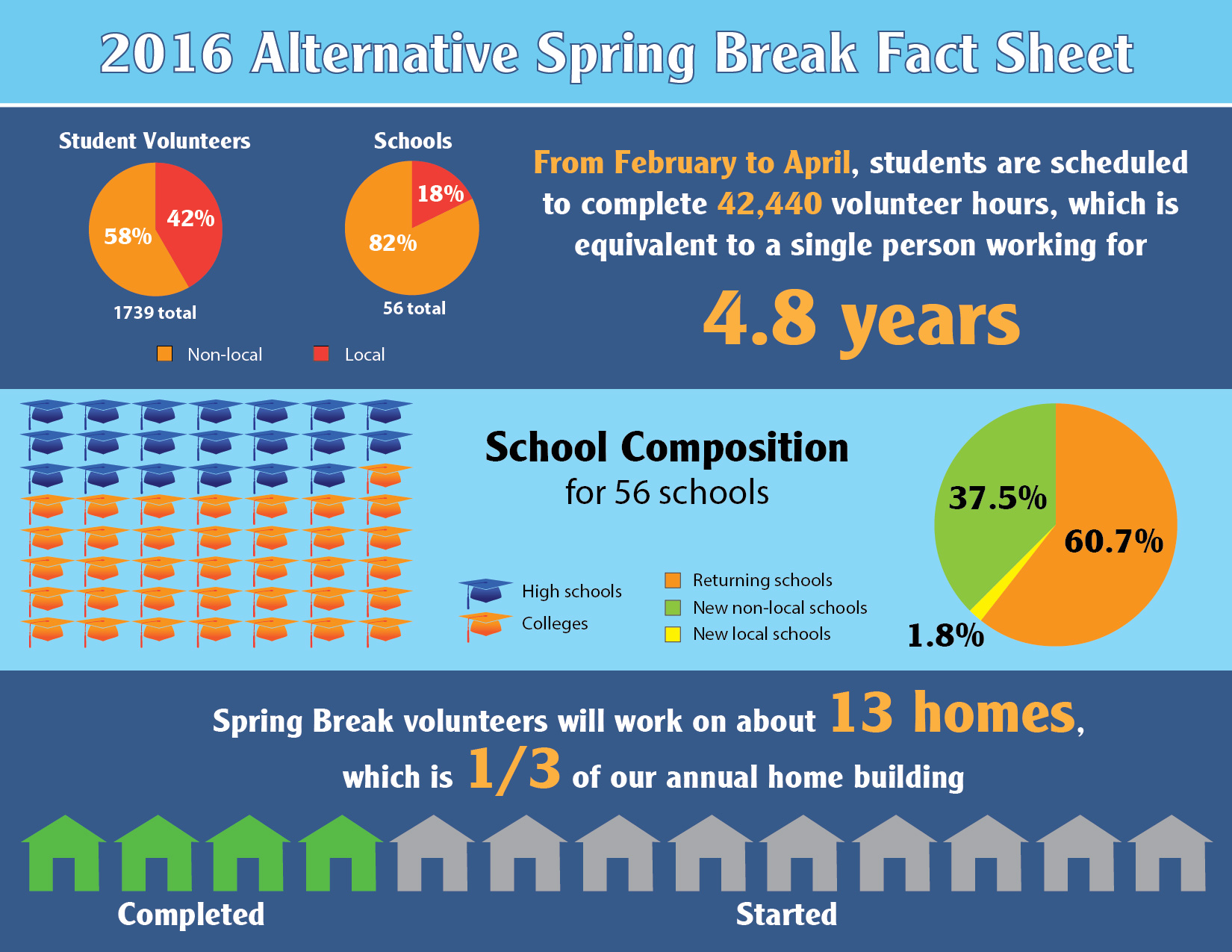 Spring Break General infographic-01